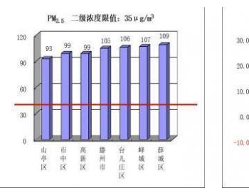 山东省枣庄市环境空气质量1月份排名通报