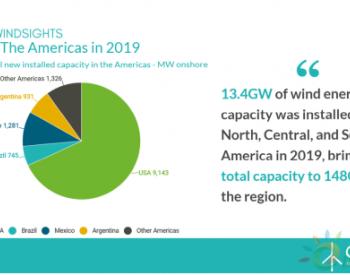 <em>美洲</em>地区2019年新增<em>风电</em>装机13.4GW,较上年增长12%