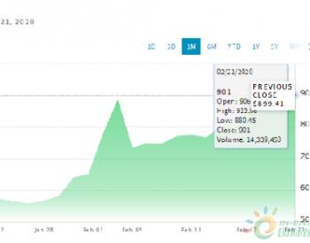 特斯拉2月21日收盘价再次超过900美元 市值1633亿美元