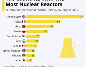 一图了解运行核反应堆最多的国家