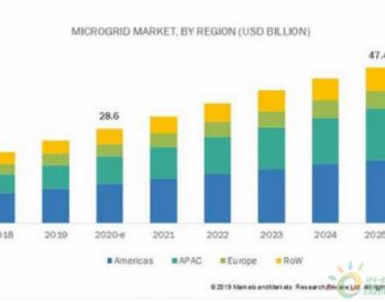 2020-2025全球微<em>电网市场</em>年复合增长率近10.6%