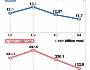 电池业务巨额亏损 <em>SKI</em>去年净利润下滑96%