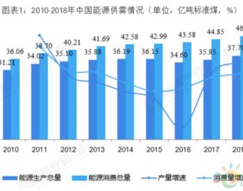 受疫情影响,我国LNG进口增速显著放缓