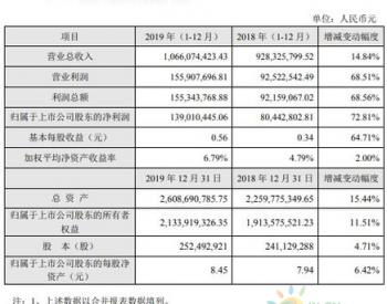 康达新材2019年度盈利1.39亿增长73%新能源领域风电胶粘剂业务量上升