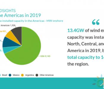 <em>美洲风电市场</em>:未来5年,新增72GW!