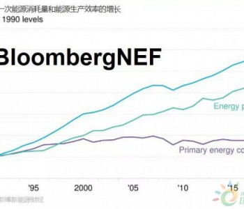 美国<em>能源</em>发展的这十年