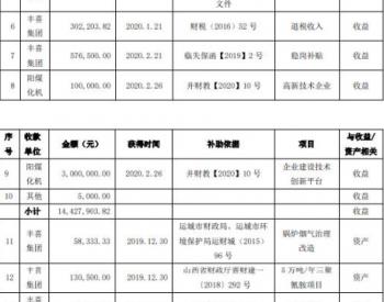 <em>阳煤化工</em>及下属子公司最近获得政府补助1694万元