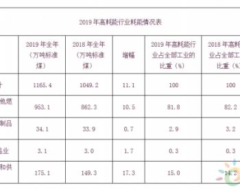 2019年黑龙江省大庆市规上工业能耗情况分析