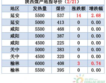 煤炭产地—晋陕蒙煤炭参考价格