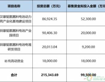 <em>雄韬股份</em>募资近10亿,用于燃料电池电堆、系统、产业园等项目