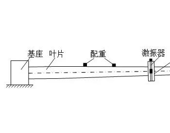 全尺寸<em>风机叶片</em>疲劳测试技术与弯矩匹配方法研究