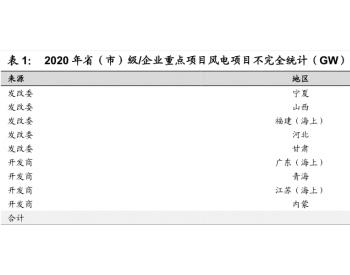 风电跨越平价带动基建:2020大基建风电担纲 辽宁首开低价风电先河