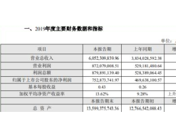 天顺风能2019年净利7.53亿元增长60%新能源设备<em>板块</em>销量同比增长