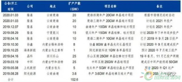 国际资讯_2020年中国多晶硅产业市场发展趋势预测-能源观察-能源资讯-国际 ...