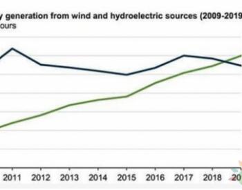 2019年风电首超水电成为美国最大清洁电力<em>来源</em>