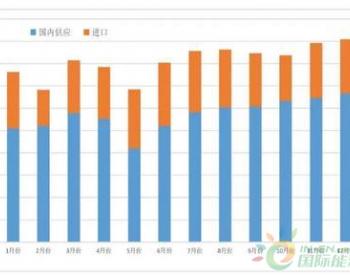 2020年中国<em>多晶硅</em>产业市场发展趋势预测