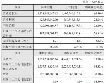 <em>捷佳伟创</em>:2019年净利润3.88亿元 同比增长27%!