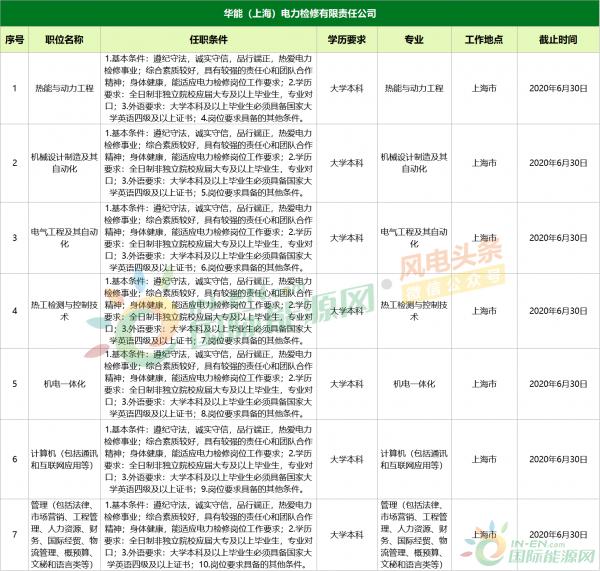 上海电力检修