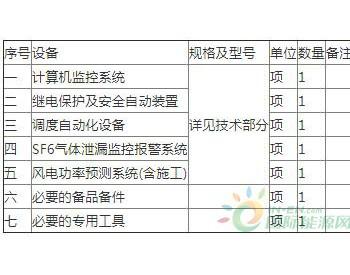 招标 | 陕西富平新天风电场一期、二期100MW工程综合自动化系统采购招标