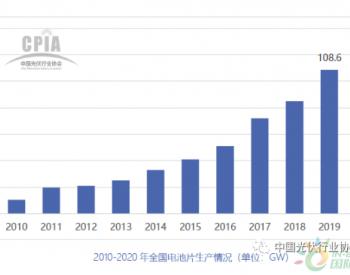 CPIA:太阳能电池<em>技术</em>发展趋势