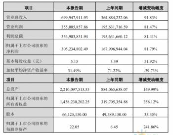 <em>帝尔激光</em>:2019年净利润3.05亿元,同比增长382%!