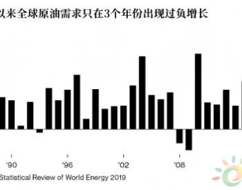 华尔街警告升级:<em>原油</em>将现近40年来罕见危机!