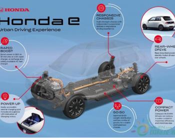<em>本田</em>电动汽车Honda <em>e</em>更多细节公布:搭载35.5kWh电池组 续航里程达200公里