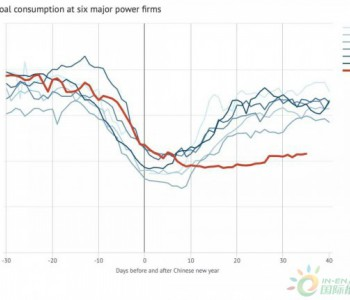 疫情对中国能源<em>消费</em>和碳排放影响几何?国外机构这样看