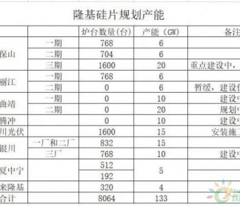 电池厂家纷纷布局210电池线,210硅片生产成本如何?会出现供应不足的情况吗?