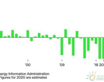 EIA:美国煤炭使用量去年下降超13%创65年来最大降幅