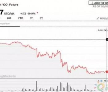 石油暴跌!与俄谈崩沙特疯狂打折,中国<em>进口</em>LNG或低于1元/方!