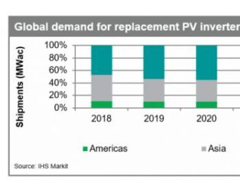 IHS Markit:2020年光伏逆变器替换市场将增至8.7GW