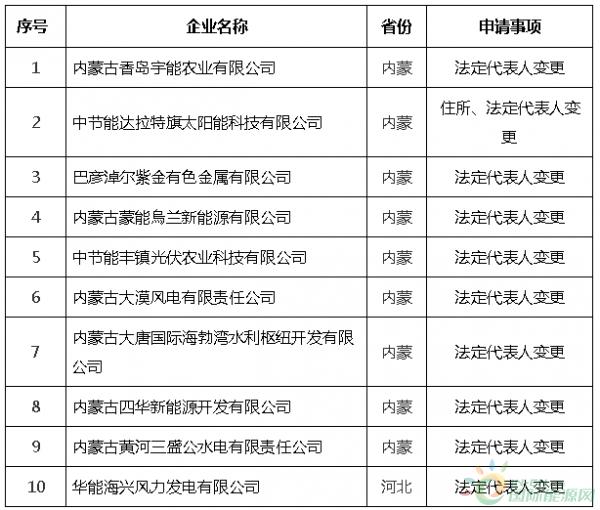 《电力业务许可证(发、输、供)》行政许可公告2020年第5号