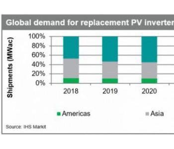 IHS Markit:2020年<em>光伏</em>逆变器替换市场将增至8.7GW