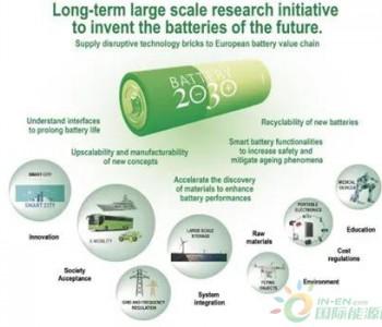 欧盟启动《<em>电池</em>2030+》计划
