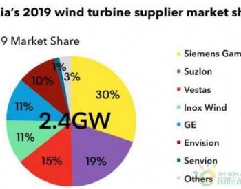 2019年印度顶级风能供应商