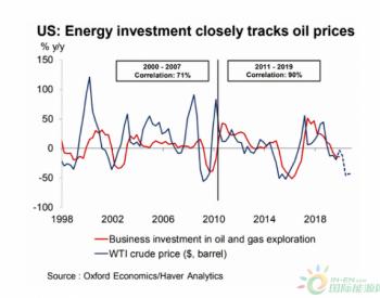 油价下跌会导致美国<em>油气</em>商业投资减少 对美GDP拖累为0.3个百分点