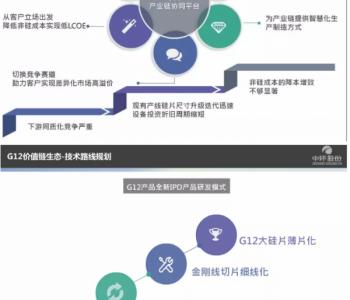 """中环张海鹏:""""夸父""""G12新品组件有了试制结果(见PPT)"""