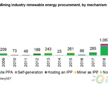 过去十年全球矿企采购清洁能源电力达5.9GW