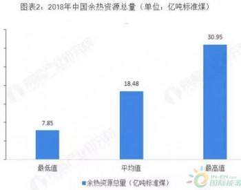 中国余热发电行业发展现状及市场前景分析