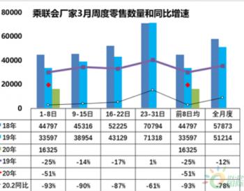 <em>乘联会</em>:3月车市逐渐回暖 北京地区暂无正常化迹象