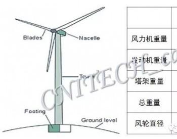 【技术干货】风电叶片CFRP材料体系研究概述