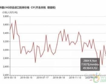 3月2日-8日中国<em>LNG综合进口</em>到岸价格为2884元/吨 环比下跌7.1%