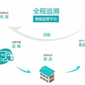 多立恒LPG物联网终端运营管理系统 瓶装液化气信息化溯源