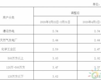 <em>上海</em>发改委关于阶段性降低本市非居民用户天然气价格支持企业复工复产复市的通知