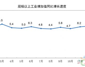 2020年1-2月份规模以上工业增加值下降13.5%
