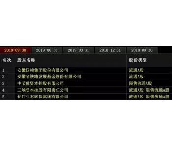 """""""三峡系""""铺开资本版图,一年速揽12家上市公司股权"""