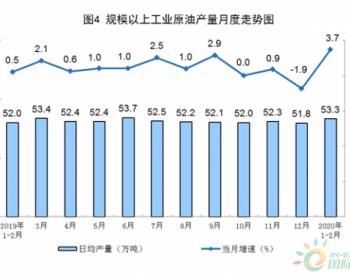 2020年1—2月份<em>原油</em>生产保持增长