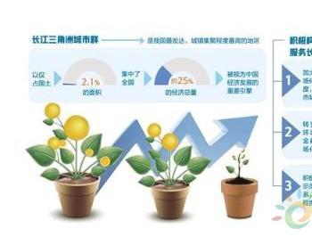 绿色金融体系助力长三角高质量一体化发展
