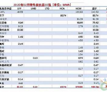 国内动力<em>电池</em>企业排名大变动,松下、LG化学挤进前三,比亚迪跌至第四